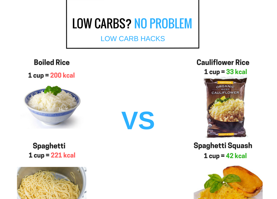 Low Carb Hacks- The Solution To Your Weight Loss
