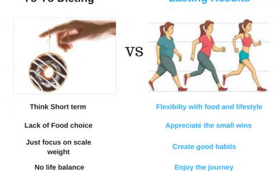 Yo Yo Dieting vs Lasting Results