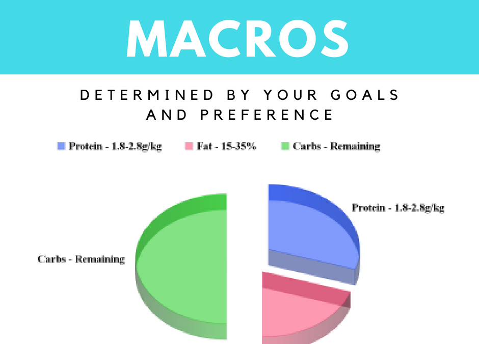 How To Split Your Macros