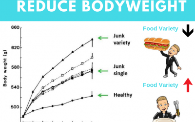 Reduce food variety…reduce bodyweight
