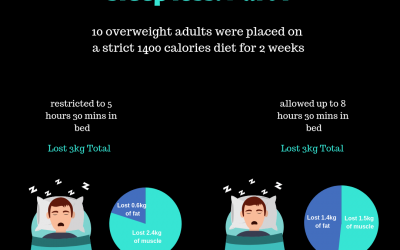 The Effects Of Sleep Loss: Part 1- Body Composition